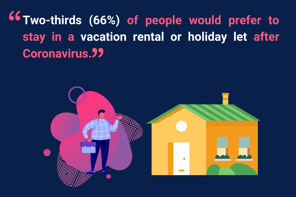 Holiday accommodation preference