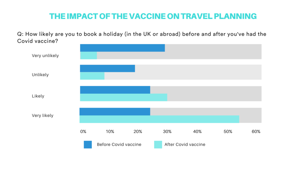 Bar chart: Impact of the vaccine on travel planning