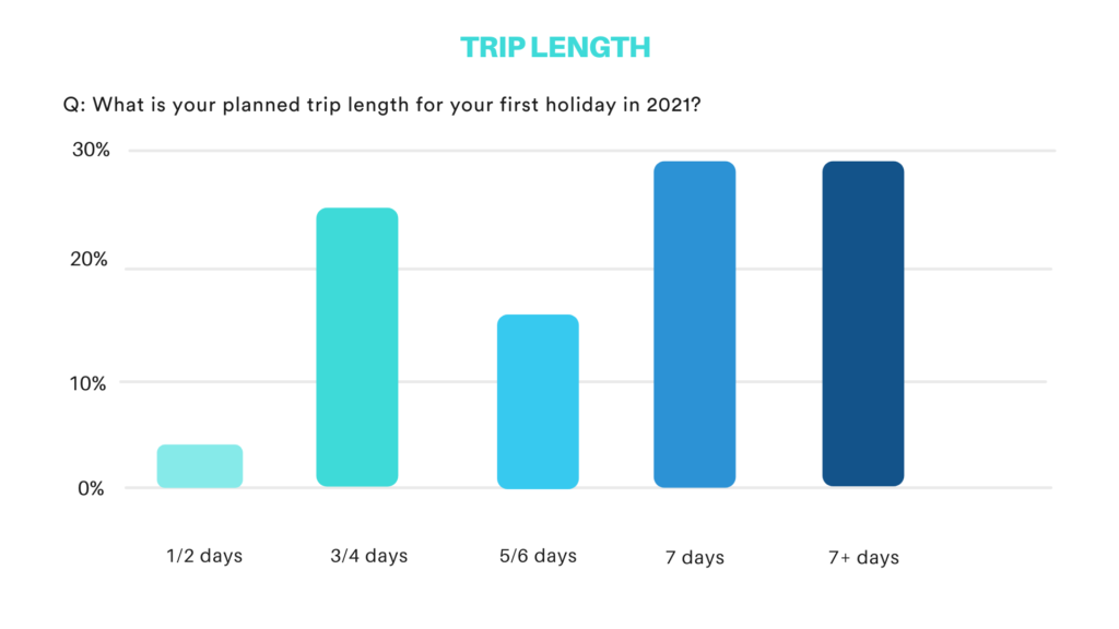 Bar chart: What is your planned trip length for your first holiday in 2021?
